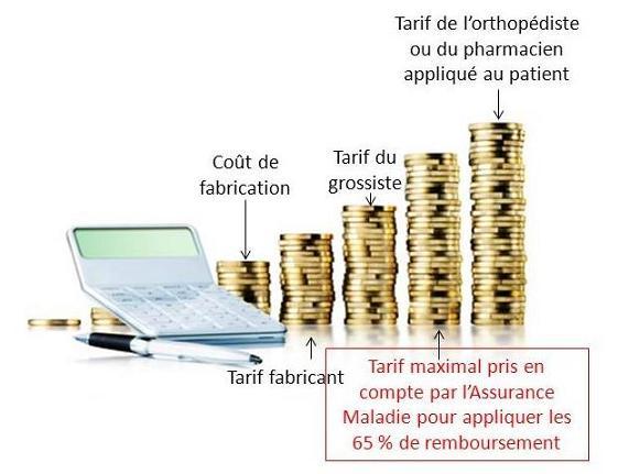 Quel est le prix des bas de contention? Quel est le remboursement des bas de contention?